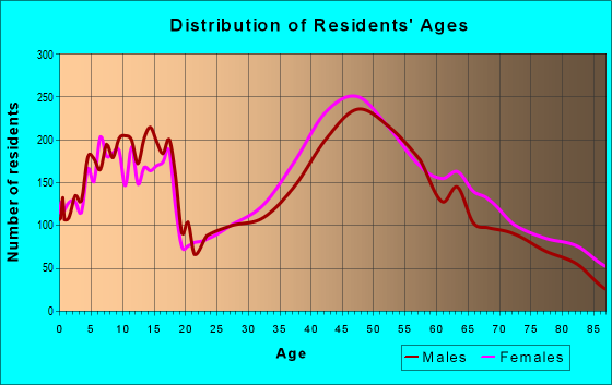 Age and Sex of Residents in zip code 95032