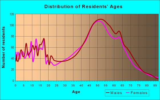 Age and Sex of Residents in zip code 95033