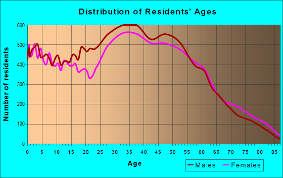 Age and Sex of Residents in zip code 95035