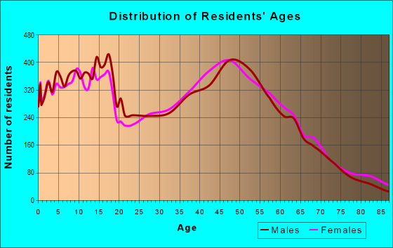 Age and Sex of Residents in zip code 95037