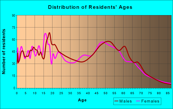 Age and Sex of Residents in zip code 95046
