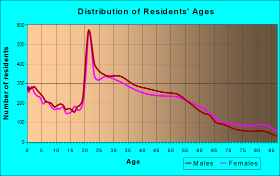 Age and Sex of Residents in zip code 95050
