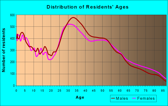Age and Sex of Residents in zip code 95051