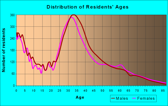 Age and Sex of Residents in zip code 95054