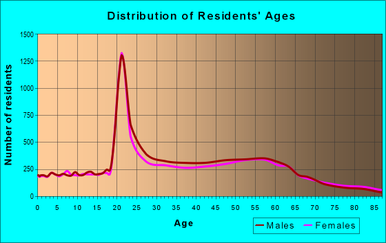 Age and Sex of Residents in zip code 95060