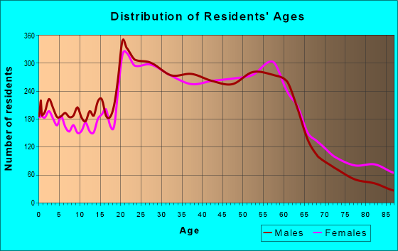 Age and Sex of Residents in zip code 95062