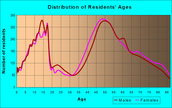 Age and Sex of Residents in zip code 95070