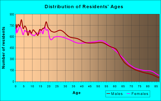 Age and Sex of Residents in zip code 95076