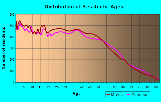 Age and Sex of Residents in zip code 95111