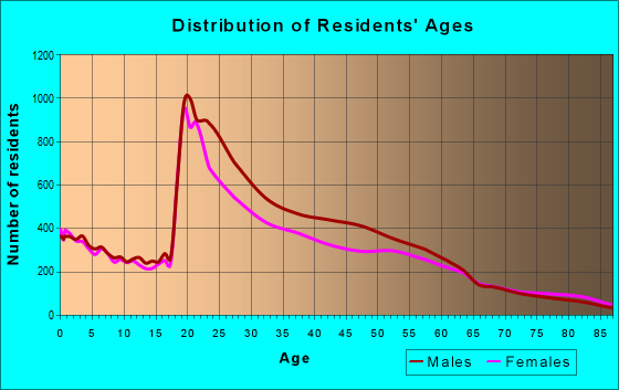 Age and Sex of Residents in zip code 95112