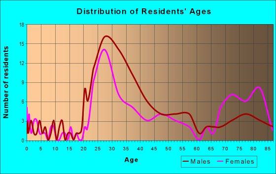 Age and Sex of Residents in zip code 95113