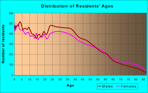 Age and Sex of Residents in zip code 95116