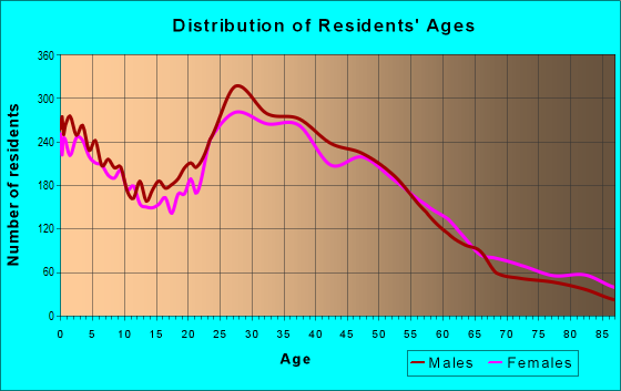 Age and Sex of Residents in zip code 95117