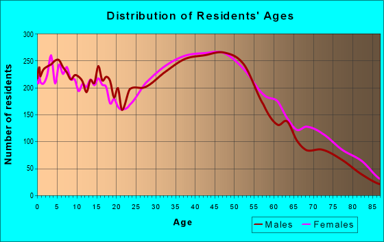 Age and Sex of Residents in zip code 95118