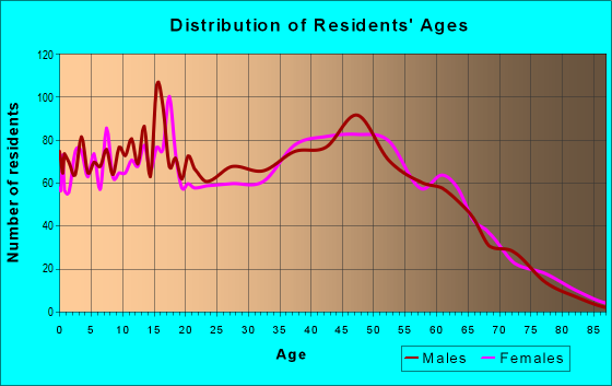 Age and Sex of Residents in zip code 95119