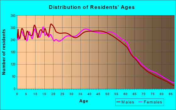 Age and Sex of Residents in zip code 95121