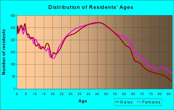 Age and Sex of Residents in zip code 95125
