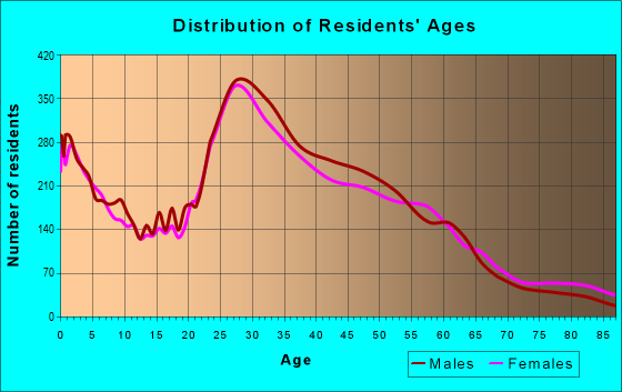 Age and Sex of Residents in zip code 95126