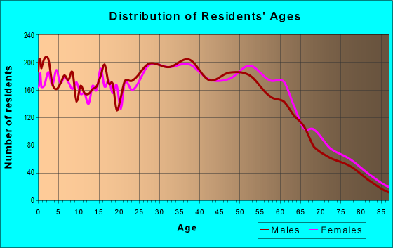 Age and Sex of Residents in zip code 95133