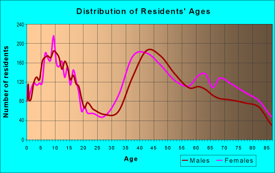 Age and Sex of Residents in zip code 95135