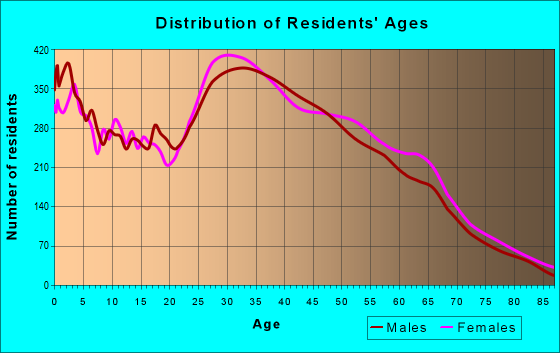 Age and Sex of Residents in zip code 95136