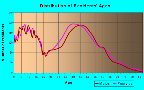 Age and Sex of Residents in zip code 95138