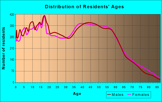 Age and Sex of Residents in zip code 95148