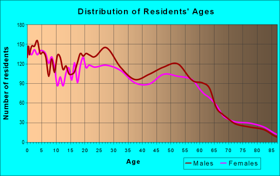 Age and Sex of Residents in zip code 95203