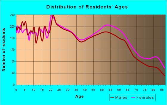 Age and Sex of Residents in zip code 95204