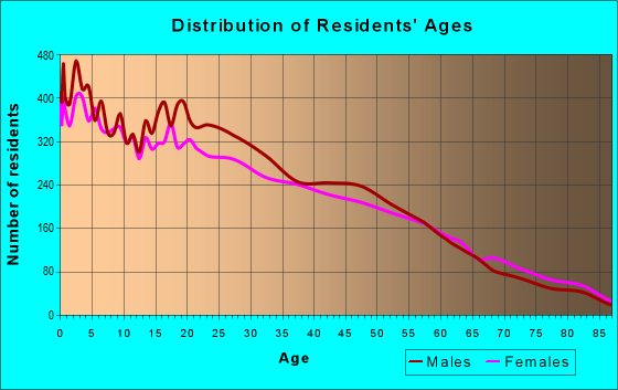 Age and Sex of Residents in zip code 95205