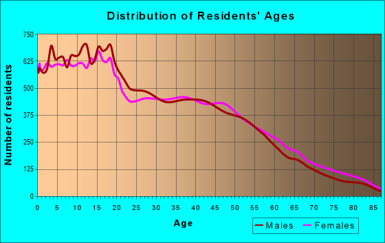 Age and Sex of Residents in zip code 95206