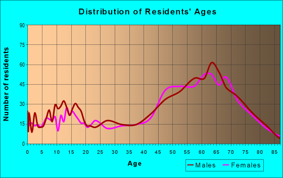 Age and Sex of Residents in zip code 95223