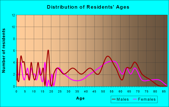 Age and Sex of Residents in zip code 95224