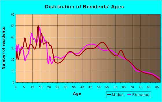 Age and Sex of Residents in zip code 95236
