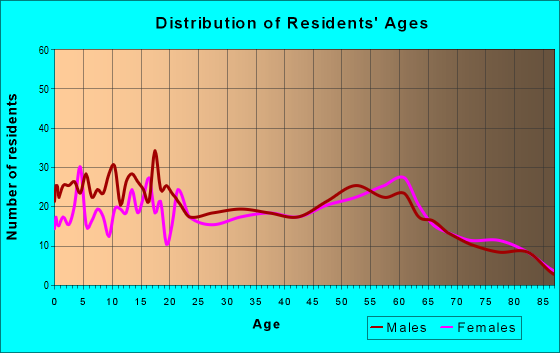 Age and Sex of Residents in zip code 95237
