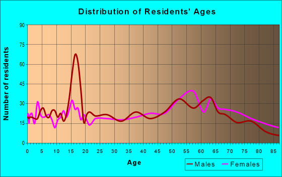 Age and Sex of Residents in zip code 95249