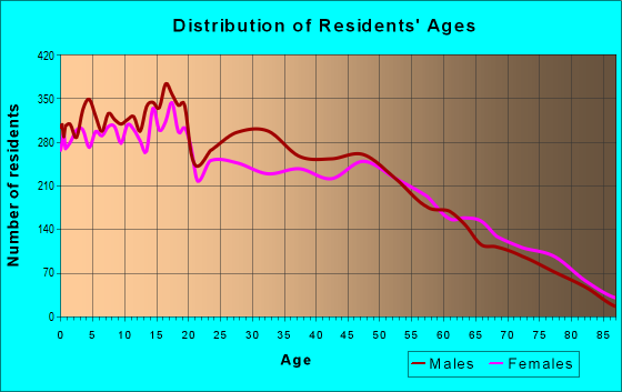 Age and Sex of Residents in zip code 95301