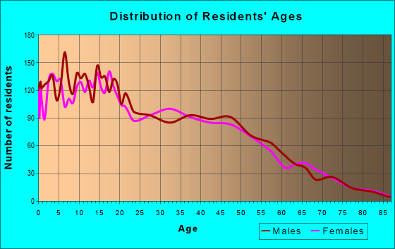 Age and Sex of Residents in zip code 95315