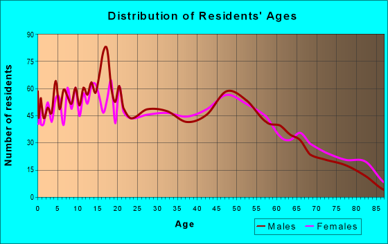 Age and Sex of Residents in zip code 95324