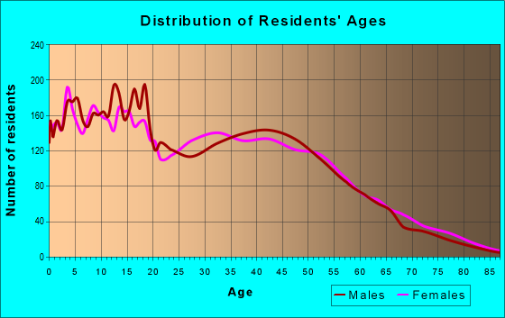 Age and Sex of Residents in zip code 95330