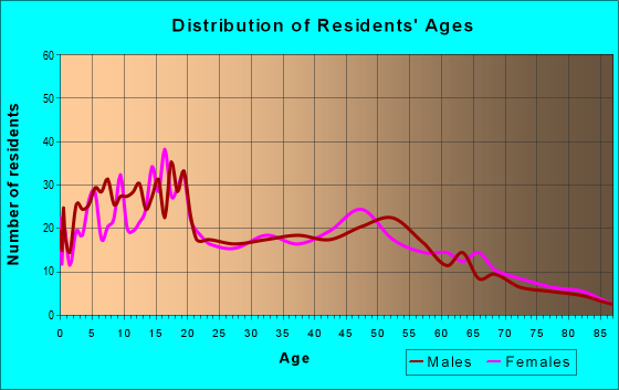 Age and Sex of Residents in zip code 95333