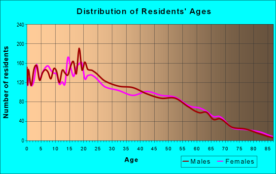 Age and Sex of Residents in zip code 95334