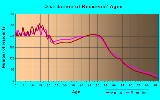 Age and Sex of Residents in zip code 95337