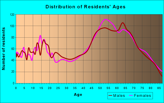 Age and Sex of Residents in zip code 95338