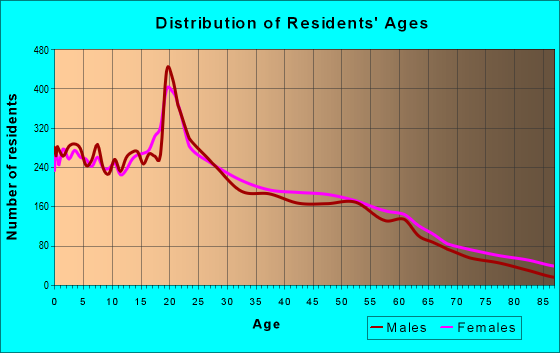 Age and Sex of Residents in zip code 95348