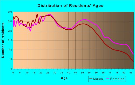Age and Sex of Residents in zip code 95350