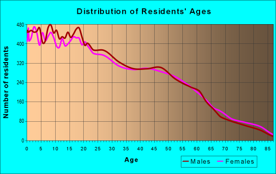 Age and Sex of Residents in zip code 95351