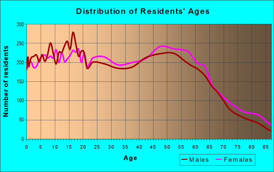 Age and Sex of Residents in zip code 95356