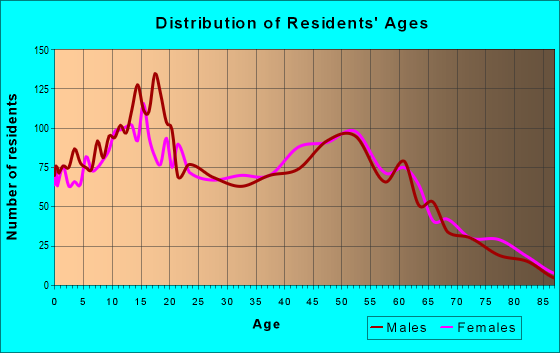 Age and Sex of Residents in zip code 95357