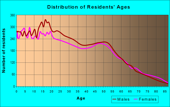 Age and Sex of Residents in zip code 95358